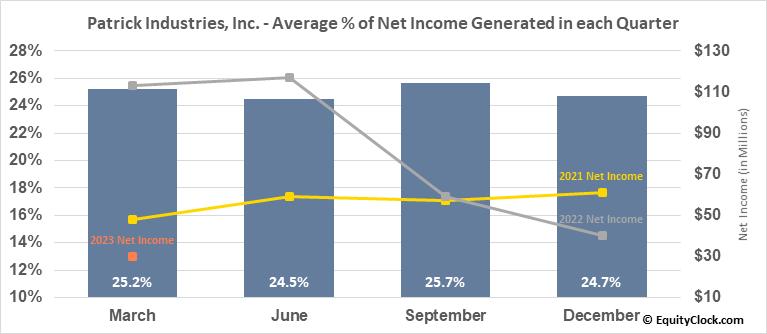 Patrick Industries, Inc. (NASD:PATK) Net Income Seasonality