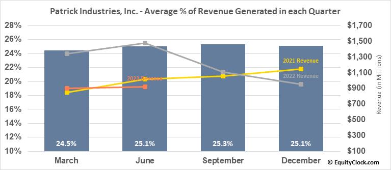Patrick Industries, Inc. (NASD:PATK) Revenue Seasonality