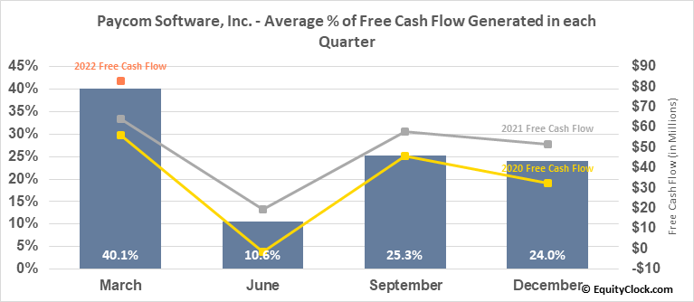 Paycom Software, Inc. (NYSE:PAYC) Free Cash Flow Seasonality