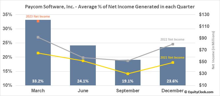 Paycom Software, Inc. (NYSE:PAYC) Net Income Seasonality
