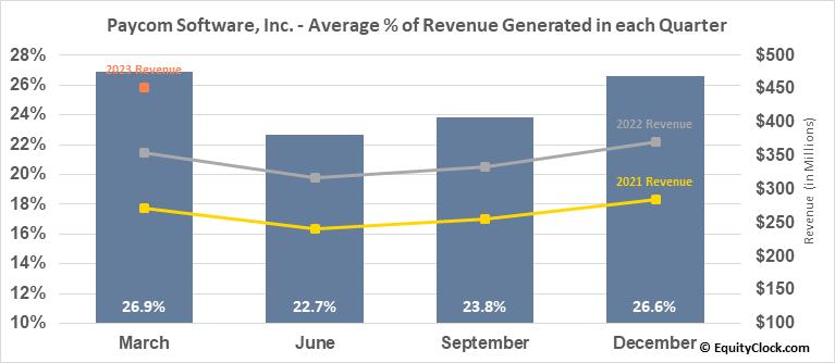 Paycom Software, Inc. (NYSE:PAYC) Revenue Seasonality