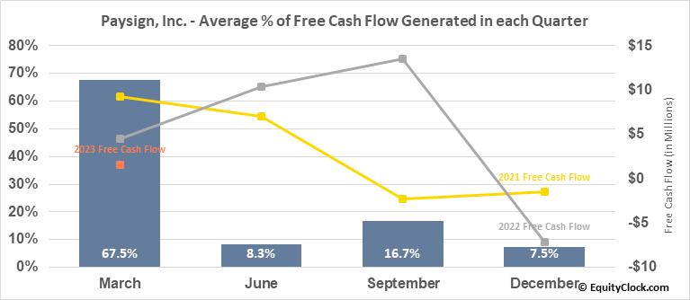 Paysign, Inc. (NASD:PAYS) Free Cash Flow Seasonality