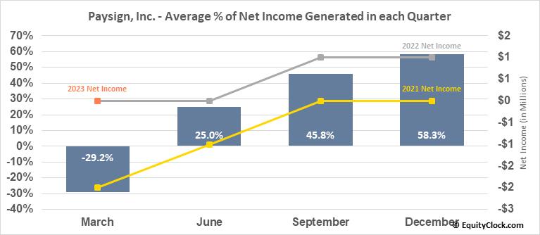 Paysign, Inc. (NASD:PAYS) Net Income Seasonality