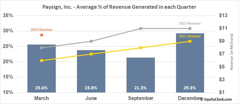 Paysign, Inc. (NASD:PAYS) Revenue Seasonality