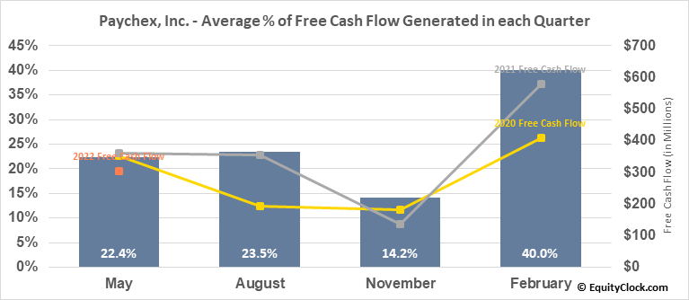 Paychex, Inc. (NASD:PAYX) Free Cash Flow Seasonality