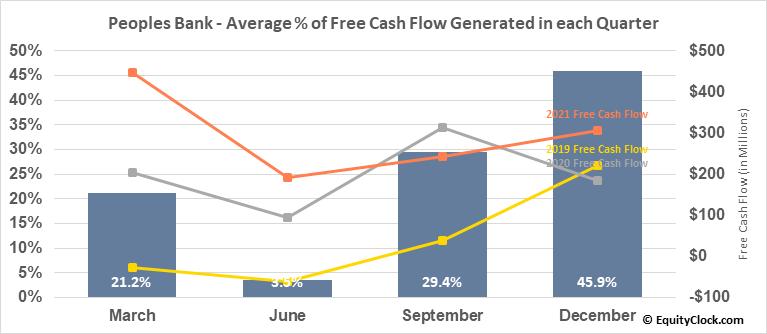Peoples Bank (NASD:PBCT) Free Cash Flow Seasonality