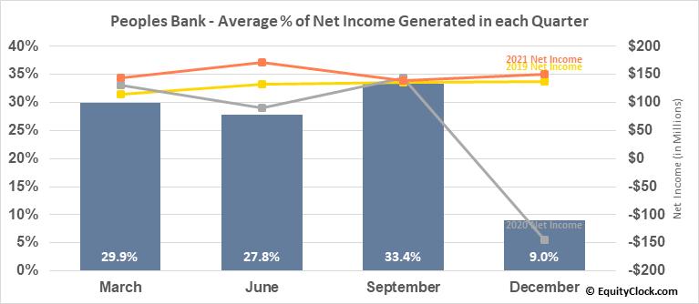 Peoples Bank (NASD:PBCT) Net Income Seasonality