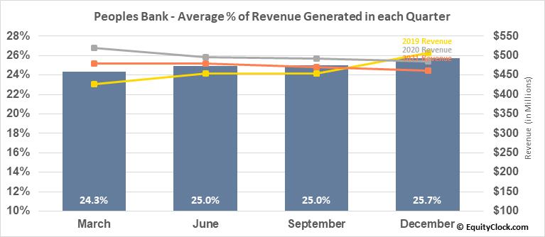Peoples Bank (NASD:PBCT) Revenue Seasonality