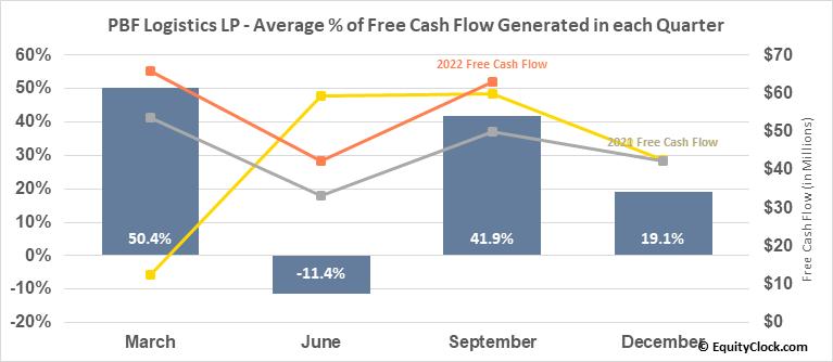 PBF Logistics LP (NYSE:PBFX) Free Cash Flow Seasonality