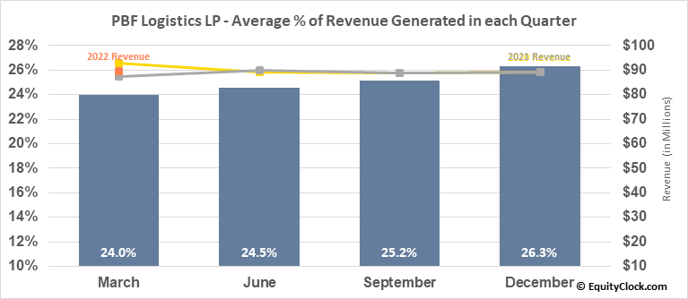PBF Logistics LP (NYSE:PBFX) Revenue Seasonality