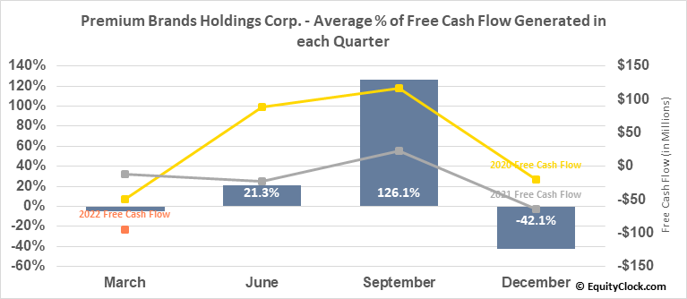 Premium Brands Holdings Corp. (TSE:PBH.TO) Free Cash Flow Seasonality