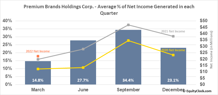 Premium Brands Holdings Corp. (TSE:PBH.TO) Net Income Seasonality