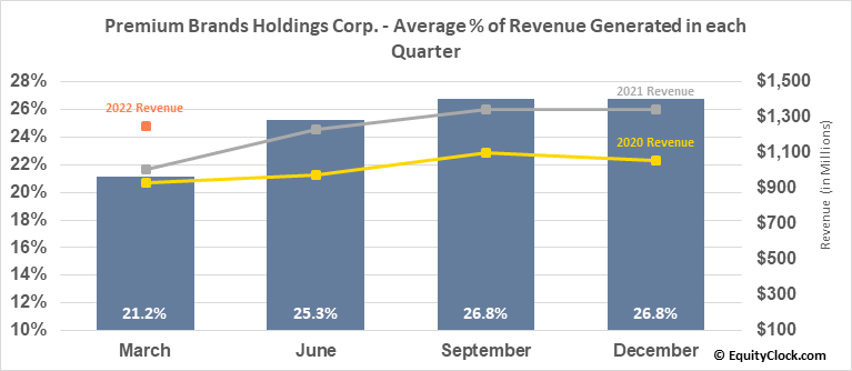 Premium Brands Holdings Corp. (TSE:PBH.TO) Revenue Seasonality