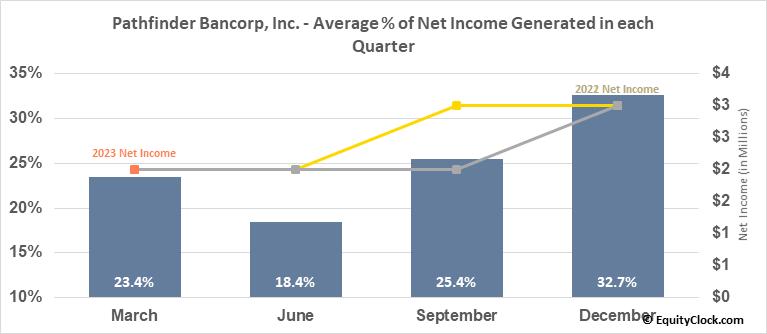 Pathfinder Bancorp, Inc. (NASD:PBHC) Net Income Seasonality