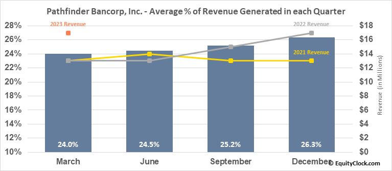 Pathfinder Bancorp, Inc. (NASD:PBHC) Revenue Seasonality