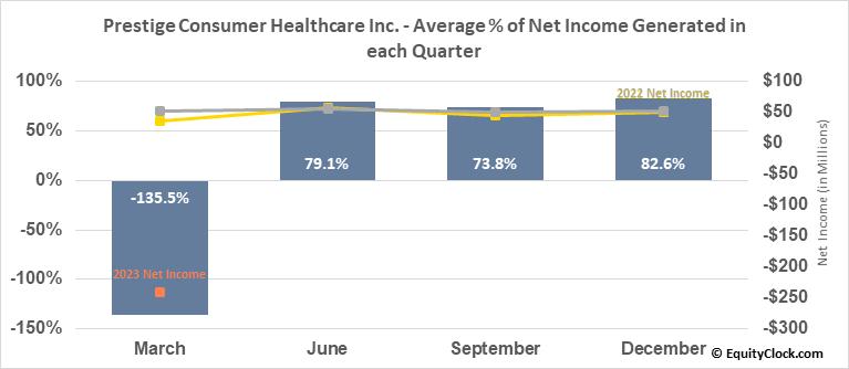 Prestige Consumer Healthcare Inc. (NYSE:PBH) Net Income Seasonality