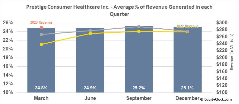 Prestige Consumer Healthcare Inc. (NYSE:PBH) Revenue Seasonality