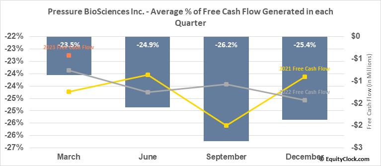 Pressure BioSciences Inc. (OTCMKT:PBIO) Free Cash Flow Seasonality