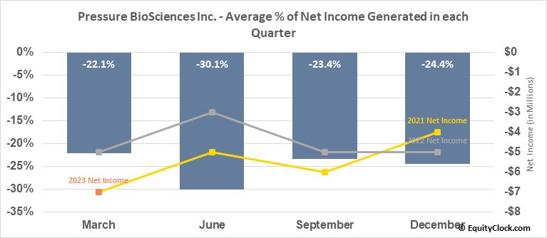 Pressure BioSciences Inc. (OTCMKT:PBIO) Net Income Seasonality