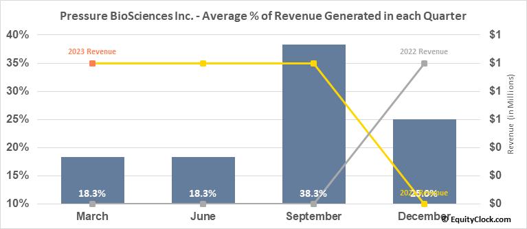 Pressure BioSciences Inc. (OTCMKT:PBIO) Revenue Seasonality