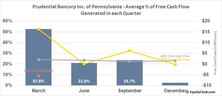 Prudential Bancorp Inc. of Pennsylvania (NASD:PBIP) Free Cash Flow Seasonality