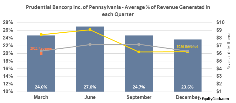 Prudential Bancorp Inc. of Pennsylvania (NASD:PBIP) Revenue Seasonality