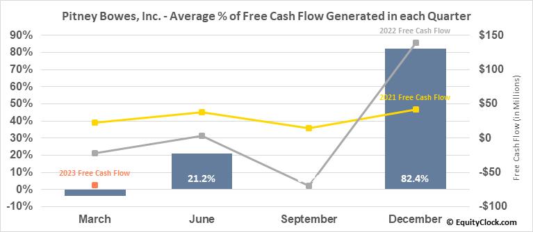 Pitney Bowes, Inc. (NYSE:PBI) Free Cash Flow Seasonality
