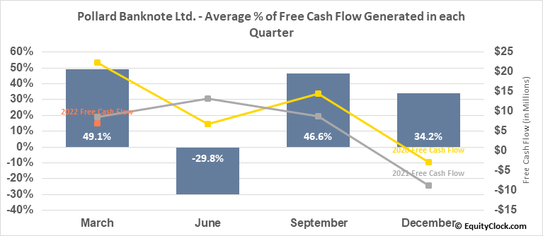 Pollard Banknote Ltd. (TSE:PBL.TO) Free Cash Flow Seasonality