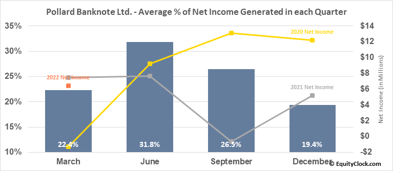 Pollard Banknote Ltd. (TSE:PBL.TO) Net Income Seasonality