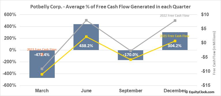 Potbelly Corp. (NASD:PBPB) Free Cash Flow Seasonality
