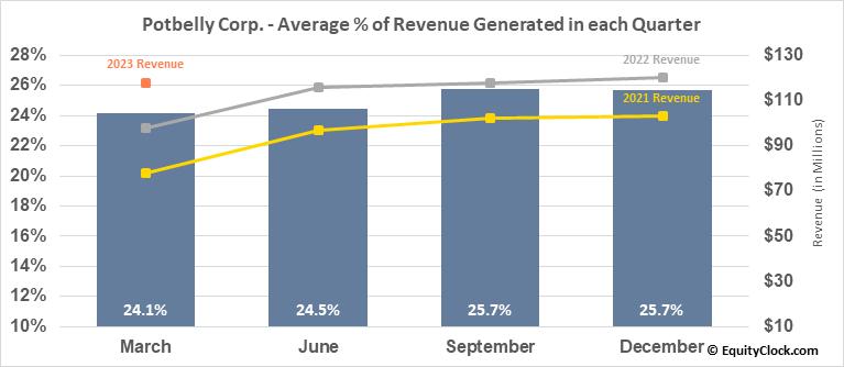 Potbelly Corp. (NASD:PBPB) Revenue Seasonality