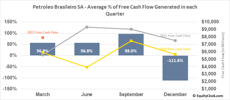 Petroleo Brasileiro SA (NYSE:PBR/A) Free Cash Flow Seasonality