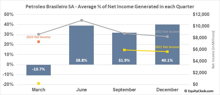 Petroleo Brasileiro SA (NYSE:PBR/A) Net Income Seasonality