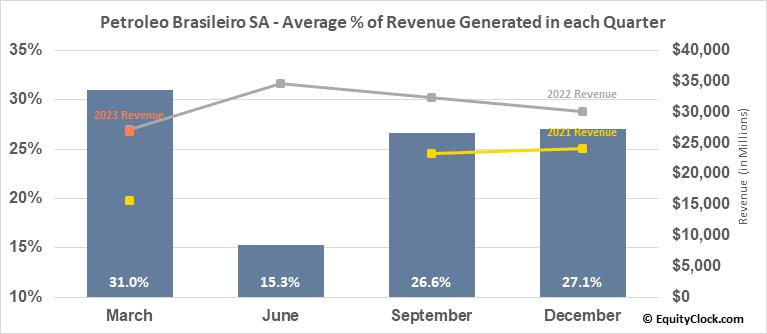 Petroleo Brasileiro SA (NYSE:PBR/A) Revenue Seasonality