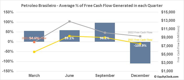 Petroleo Brasileiro (Petrobras) (NYSE:PBR) Free Cash Flow Seasonality