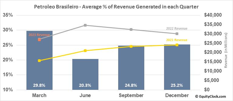 Petroleo Brasileiro (Petrobras) (NYSE:PBR) Revenue Seasonality