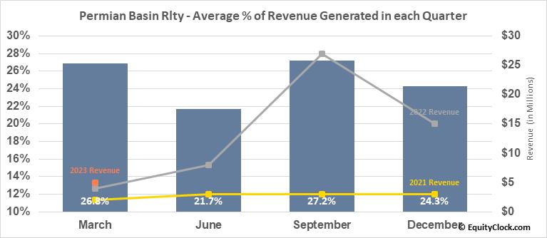 Permian Basin Rlty (NYSE:PBT) Revenue Seasonality