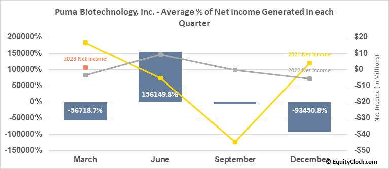 Puma Biotechnology, Inc. (NASD:PBYI) Net Income Seasonality