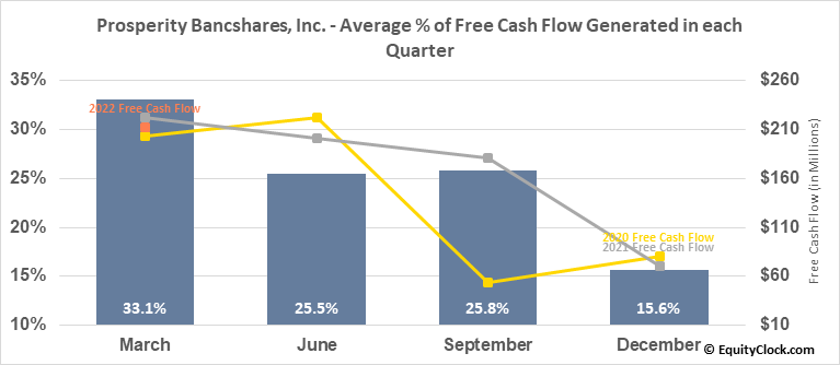 Prosperity Bancshares, Inc. (NYSE:PB) Free Cash Flow Seasonality