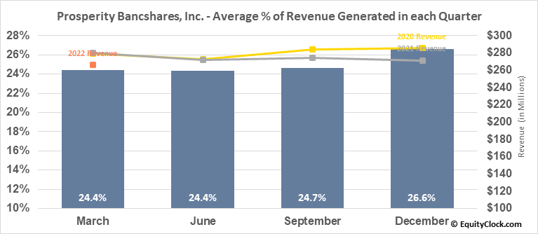 Prosperity Bancshares, Inc. (NYSE:PB) Revenue Seasonality