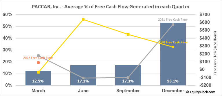 PACCAR, Inc. (NASD:PCAR) Free Cash Flow Seasonality