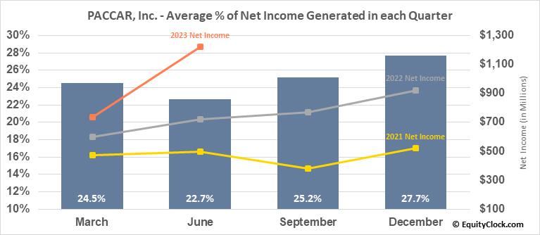 PACCAR, Inc. (NASD:PCAR) Net Income Seasonality