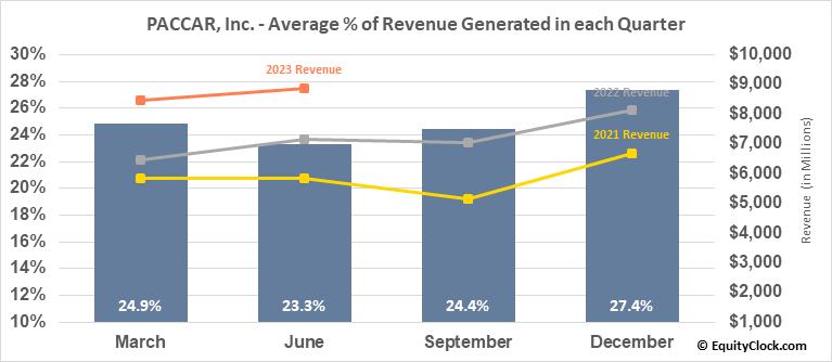 PACCAR, Inc. (NASD:PCAR) Revenue Seasonality