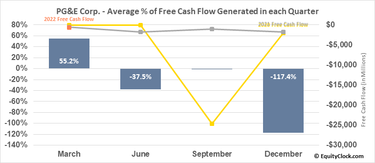 PG&E Corp. (NYSE:PCG) Free Cash Flow Seasonality