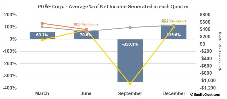 PG&E Corp. (NYSE:PCG) Net Income Seasonality