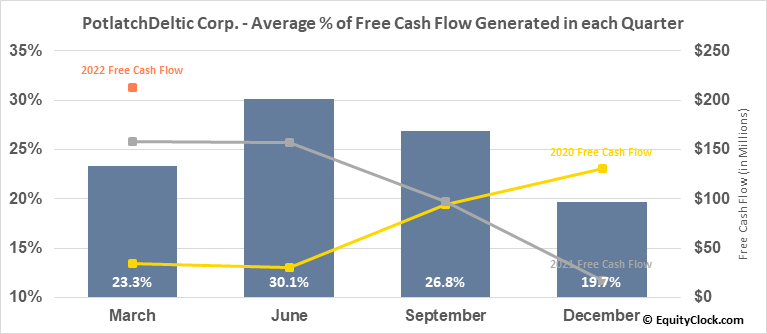 PotlatchDeltic Corp. (NASD:PCH) Free Cash Flow Seasonality
