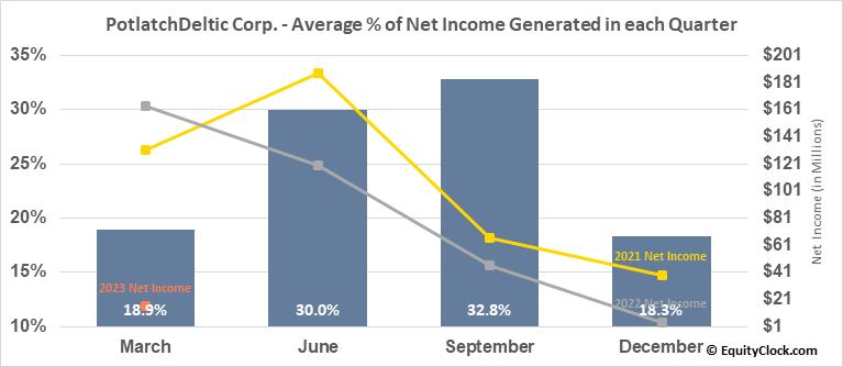 PotlatchDeltic Corp. (NASD:PCH) Net Income Seasonality