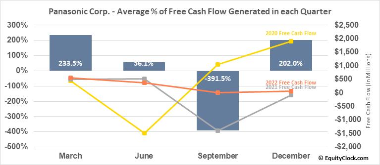 Panasonic Corp. (OTCMKT:PCRFY) Free Cash Flow Seasonality