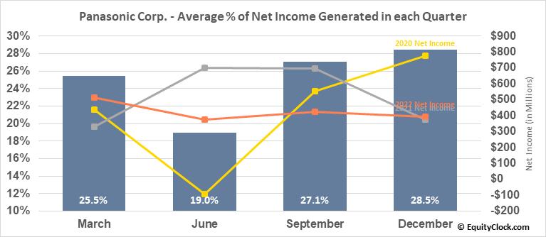 Panasonic Corp. (OTCMKT:PCRFY) Net Income Seasonality