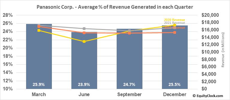Panasonic Corp. (OTCMKT:PCRFY) Revenue Seasonality